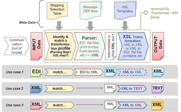 pattern xml java